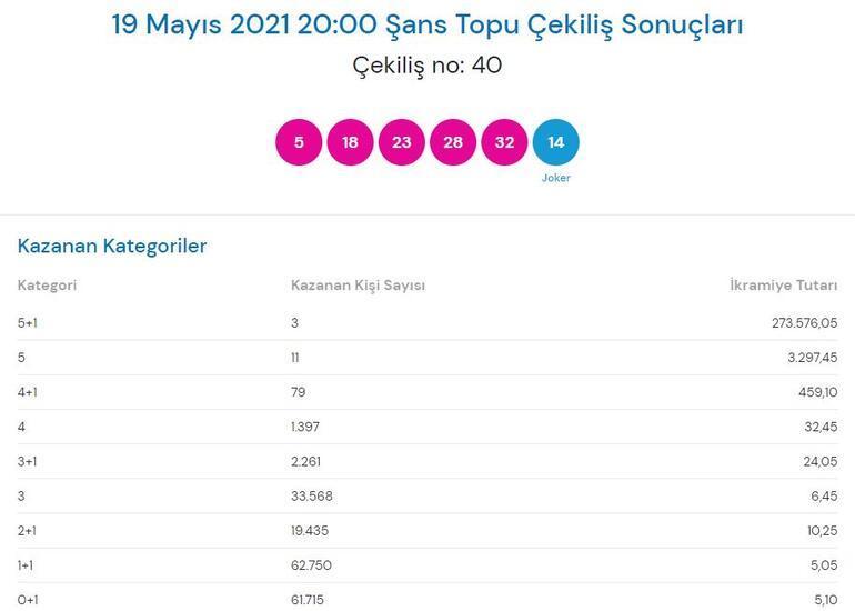 19 Mayıs Şans Topu sonuçları açıklandı Şans Topu çekiliş sonucu sorgulama millipiyangoonline...