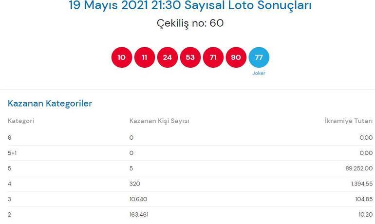 Çılgın Sayısal Loto sonuçları açıklandı 19 Mayıs Sayısal Loto çekiliş sonucu SORGULAMA