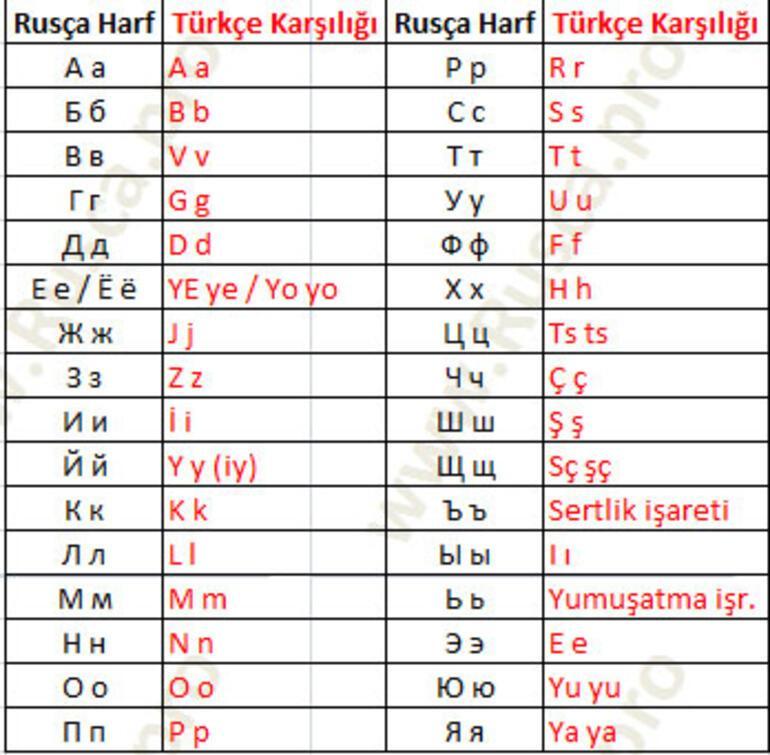 Rus Alfabesi Kaç Harf Rus Alfabesi Okunuşu ve Yazılışı