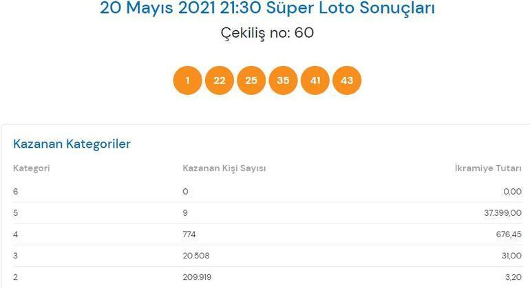 20 Mayıs Süper Loto sonuçları açıklandı Süper Loto ne kadar devretti İşte, sonuçları...