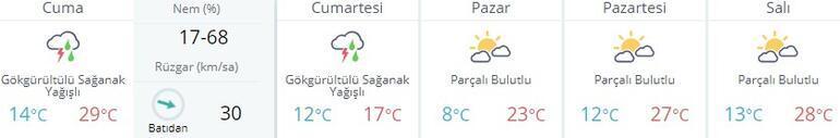 İstanbul hava durumu: Meteoroloji uyardı 5 günlük hava durumu...