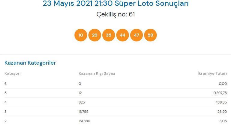 23 Mayıs Süper Loto sonuçları açıklandı Süper Loto çekilişinde büyük ikramiye...