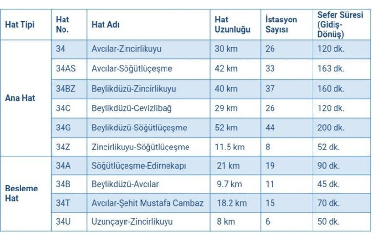 İstanbul Metrobüs Durakları ve İsimleri 2021: Metrobüs Saatleri ve Durak Haritası