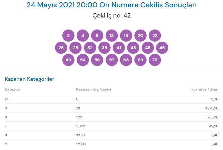 On Numara sonuçları açıklandı 24 Mayıs 2021 On Numara çekiliş sonuçları sorgulama...