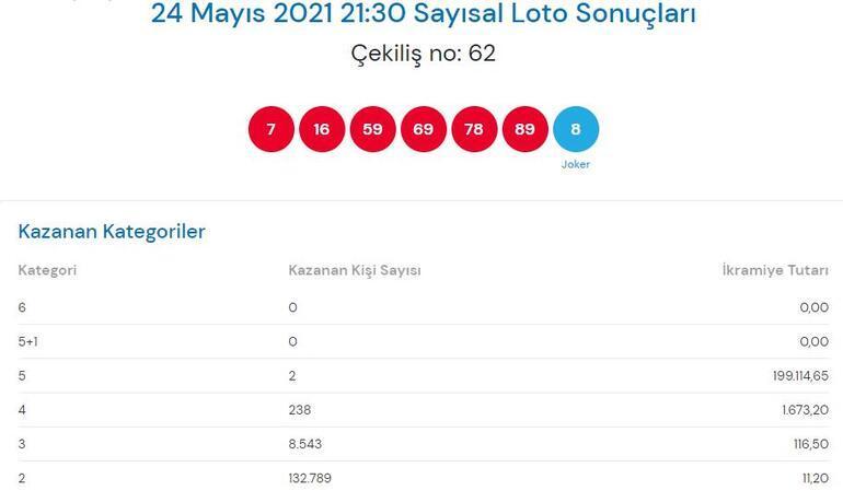 24 Mayıs Çılgın Sayısal Loto sonuçları açıklandı Sayısal Loto çekiliş sonucu sorgulama millipiyangoonline...