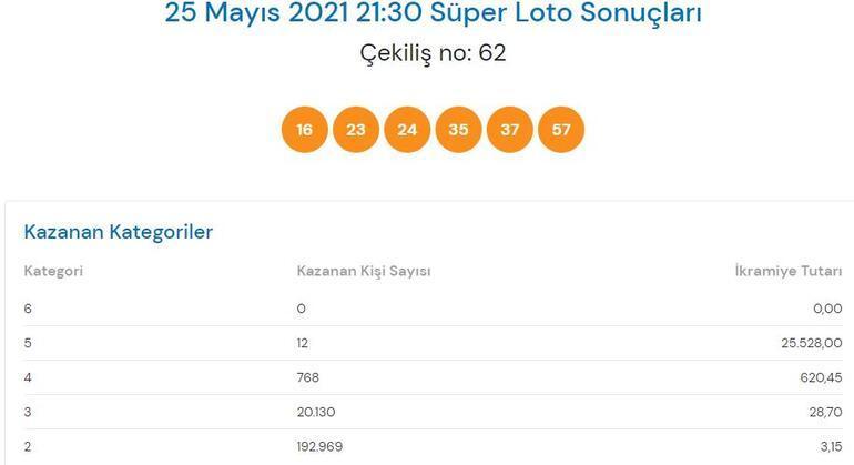 25 Mayıs Süper Loto sonuçları açıklandı Süper Loto çekilişinde büyük ikramiye...