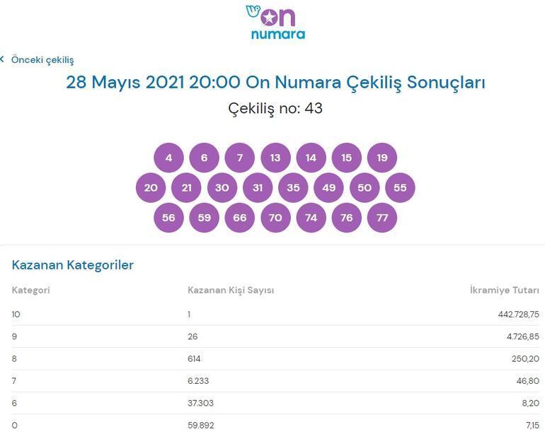 On Numara sonuçları açıklandı 28 Mayıs On Numarada büyük ikramiye...
