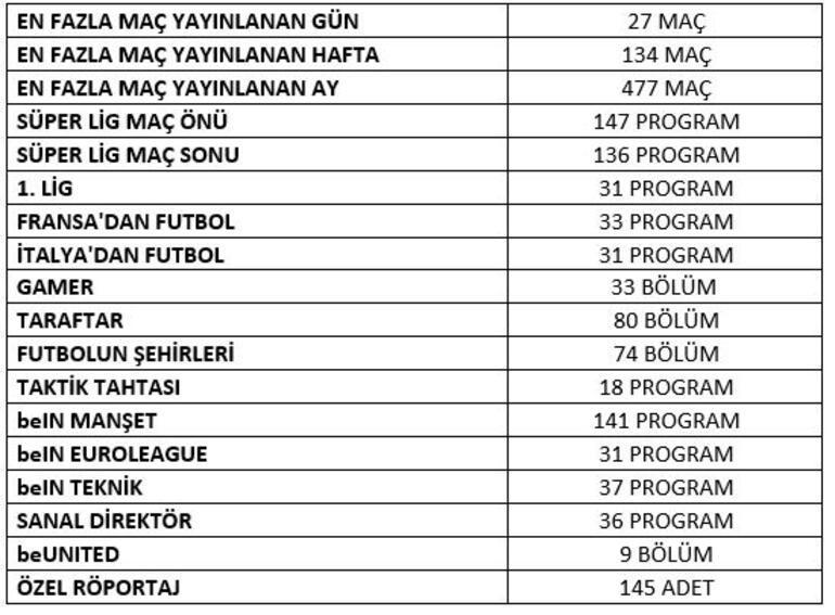beIN SPORTS Süper Lig tarihinin en çekişmeli sezonunu tüm Türkiye'ye vedünyaya izletti