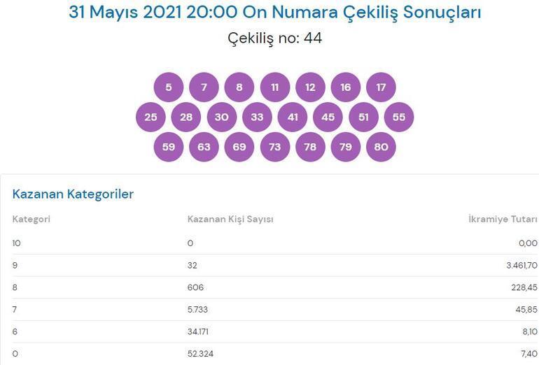 On Numara sonucu bugün: 31 Mayıs On Numara çekiliş sonuçları millipiyangoonlineda..