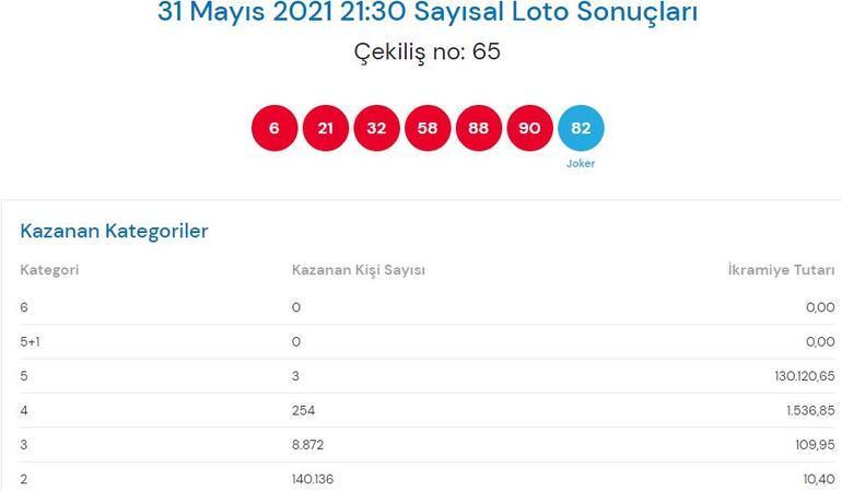 Çılgın Sayısal Loto sonuçları açıklandı 31 Mayıs: Sayısal Loto çekiliş sonucu sorgulama ekranı TIKLA