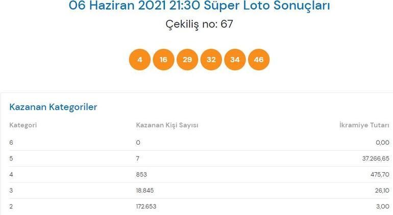 Süper Loto sonuçları açıklandı 6 Haziran Süper Loto çekiliş sonucu sorgulama sayfası...