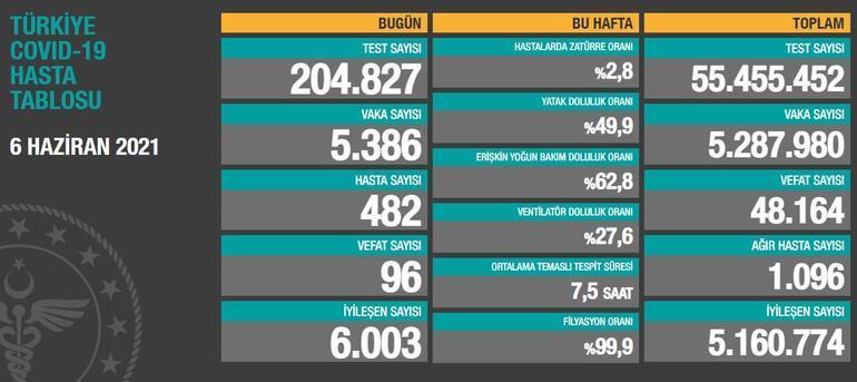 7 Haziran koronavirüs tablosu açıklandı mı Vaka sayısında son durum Sağlık Bakanlığı tarafından paylaşılıyor...