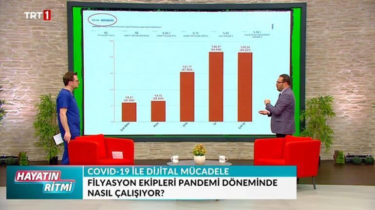 Koronavirüs ile mücadelenin dijital ayağı Sağlık Bakanı Yardımcısı Birinci anlattı