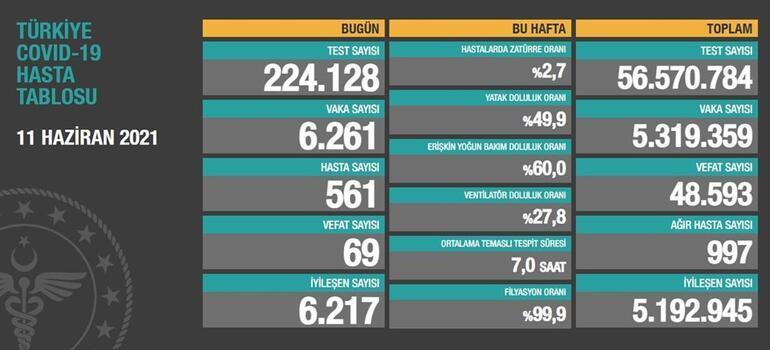13 Haziran koronavirüs tablosu açıklandı mı Türkiyede vaka sayısında son durum paylaşılıyor...