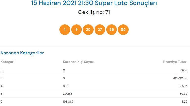 Süper Loto sonuçları açıklandı 15 Haziran Süper Loto çekilişinde büyük ikramiye...