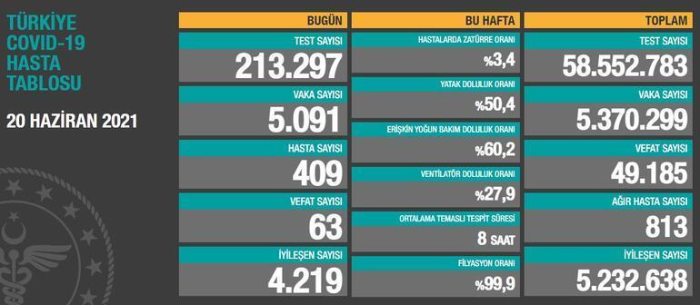 22 Haziran korona tablosu açıklandı mı Türkiyenin son 24 saatte vaka ve vefat sayısında son durumu paylaşılıyor...