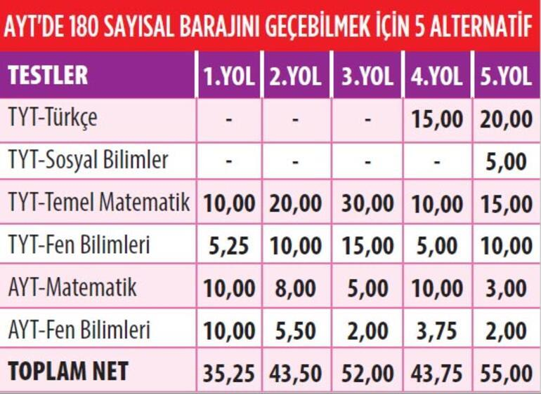 TYT'de 15, AYT'de 35-55 net yapan barajı aşar