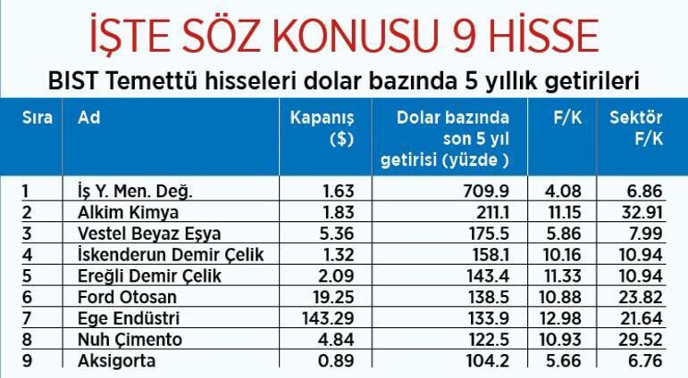 Borsa İstanbul'da temettü ligi nasıl