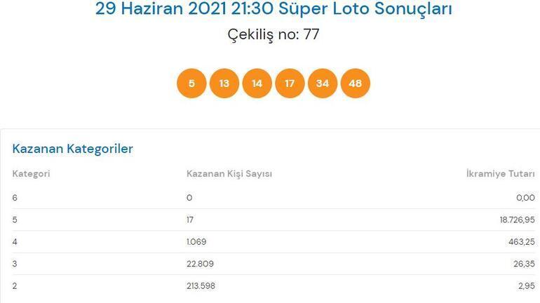Süper Loto sonuçları açıklandı 29 Haziran Süper Lotoda büyük ikramiye...