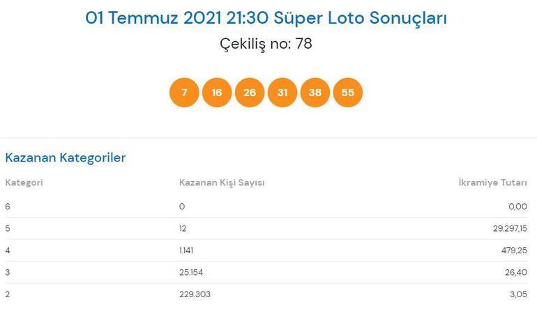 Süper Loto sonuçları açıklandı 1 Temmuz Süper Loto çekilişinde büyük ikramiye...