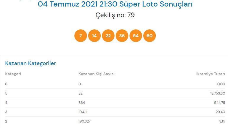 Süper Loto sonuçları açıklandı 4 Temmuz Süper Loto çekiliş sonucu sorgulama...