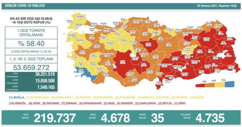 Son dakika: 5 Temmuz koronavirüs tablosu belli oldu İşte günlük vaka sayısı...