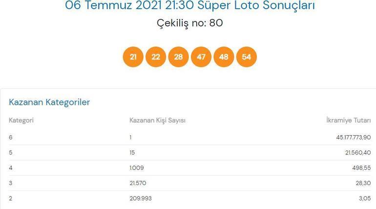 Süper Loto çekilişinde 45 milyon 177 bin 773 TLlik ikramiye sahibini buldu