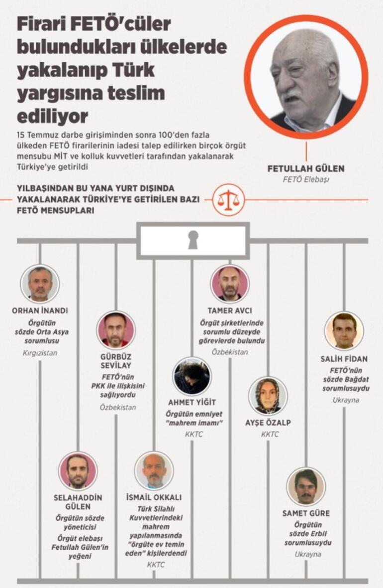 Firari FETÖcüler bulundukları ülkelerde yakalanıp Türk yargısına teslim ediliyor