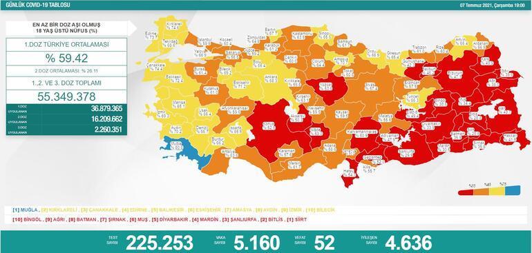 8 Temmuz koronavirüs tablosu son dakika açıklandı mı Vaka ve vefat sayısında son durum paylaşılıyor...