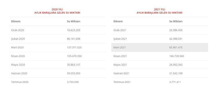 Baraj Doluluk Oranları 2021: İstanbul, Ankara ve İzmir Barajlarında Son Durum