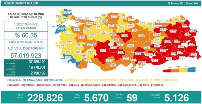 Son dakika: 9 Temmuz koronavirüs tablosu belli oldu İşte günlük vaka sayısı...