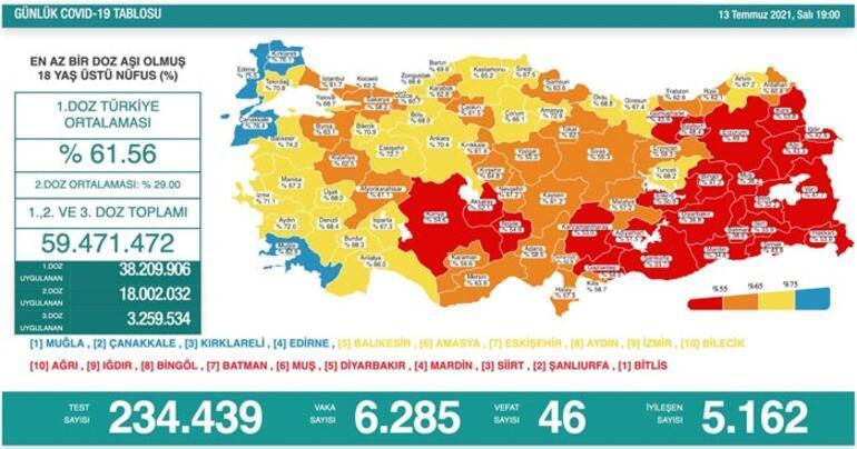 Son dakika: 13 Temmuz koronavirüs tablosu belli oldu İşte günlük vaka sayısı...