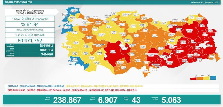 Son dakika haberi: 15 Temmuz koronavirüs tablosu belli oldu İşte günlük vaka sayısı...