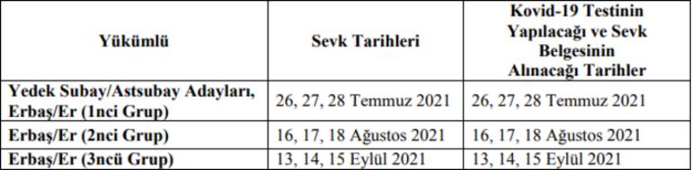 Askerlik yerleri belli oldu E DEVLET: Temmuz - Ağustos - Eylül Askerlik yerleri 2021 nereden, nasıl öğrenilir