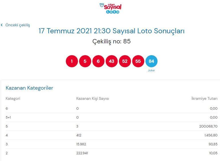 Çılgın Sayısal Loto çekiliş sonuçları açıklandı 17 Temmuz Sayısal Loto sonuçları sorgulama sayfası 2021
