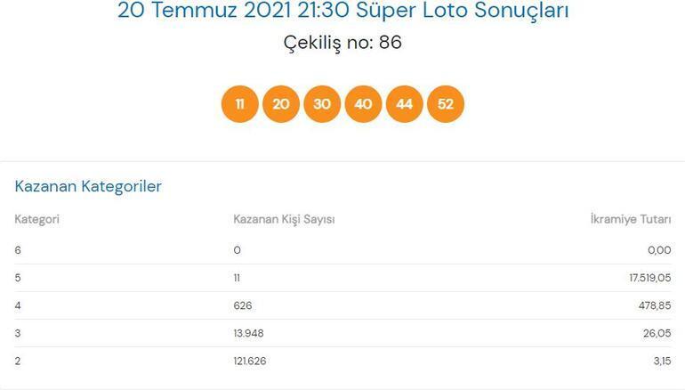 Süper Loto sonuçları açıklandı 20 Temmuz Süper Loto çekilişinde büyük ikramiye...