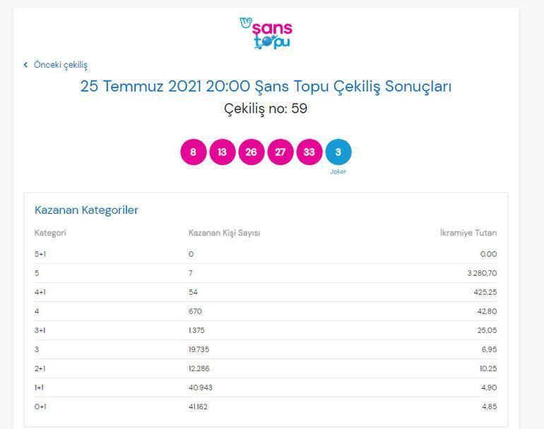 Şans Topu sonuçları belli oldu 25 Temmuz 2021 Şans Topu çekiliş sonuçları sorgulama ekranı...