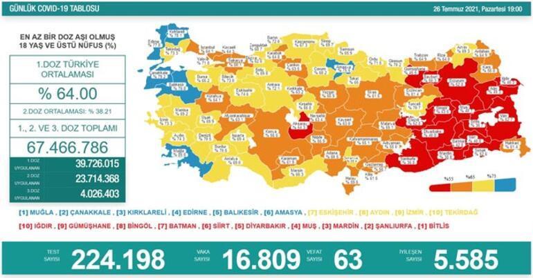 Son dakika: 26 Temmuz koronavirüs tablosu belli oldu İşte günlük vaka sayısı...