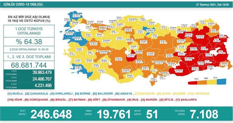 Son dakika haberler: 27 Temmuz koronavirüs tablosu belli oldu İşte günlük vaka sayısı...