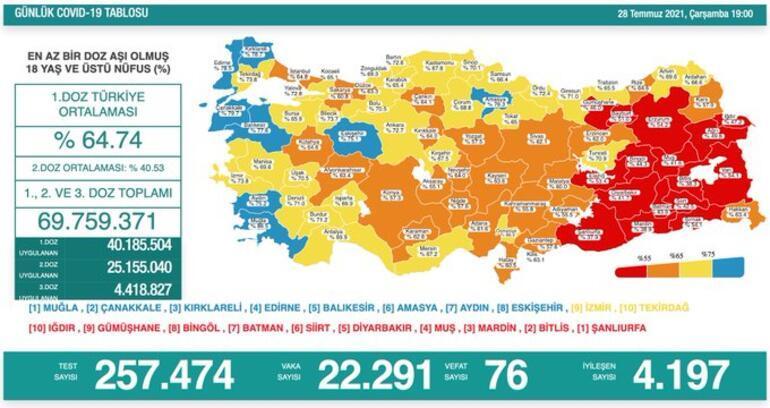 Son dakika: 28 Temmuz koronavirüs tablosu belli oldu İşte günlük vaka sayısı...