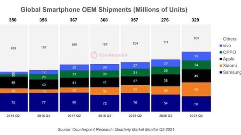 En çok satan akıllı telefon markaları açıklandı Samsung fark attı