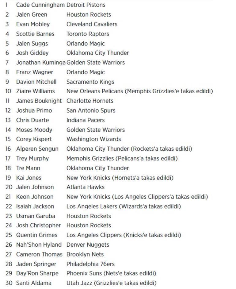 Son dakika haberi - Alperen Şengünün takımı Houston Rockets oldu 16. sıradan draft...