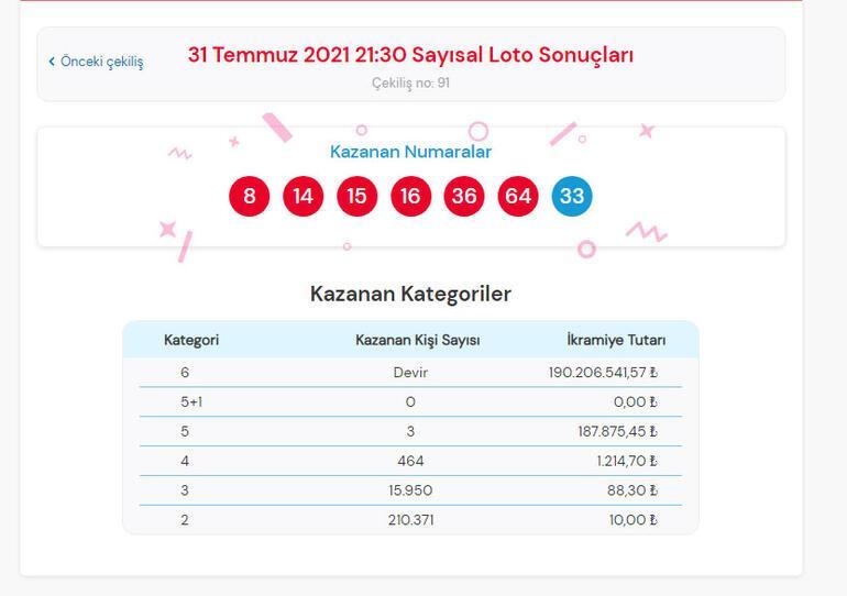 Çılgın Sayısal Loto sonuçları açıklandı 31 Temmuz Çılgın Sayısal Loto çekiliş sonuçları sorgulama ekranı