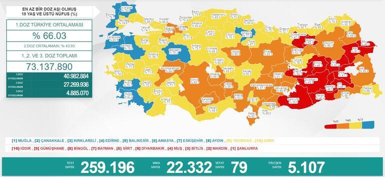 Son dakika: 1 Ağustos 2021 koronavirüs tablosu belli oldu İşte günlük vaka sayısı...