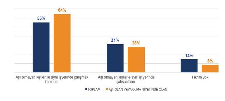 Yüzde 55 aşısızlarla çalışmak istemiyor