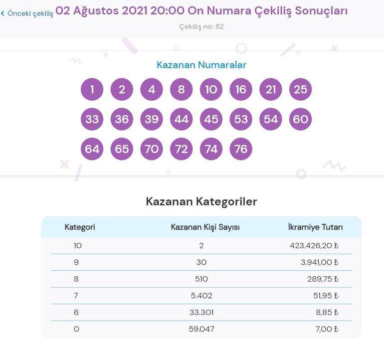 On Numara sonuçları açıklandı 2 Ağustos On Numara çekiliş sonuçları ve kazandıran numaralar...