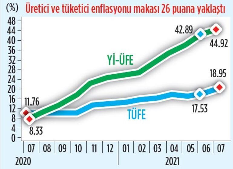 Enflasyon %18.95