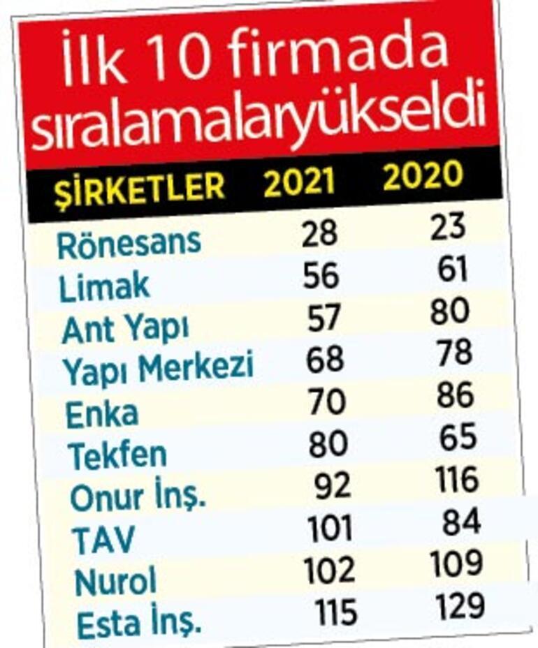 Türk müteahhitler dünyada 3. oldu