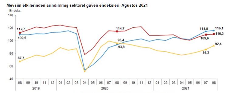 Ekonomide sevindiren gelişme Sektörel güven endeksleri ağustosta arttı