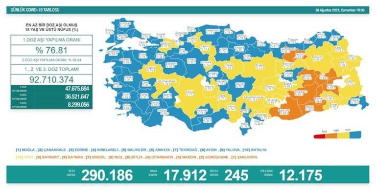 Son dakika: 28 Ağustos 2021 koronavirüs tablosu belli oldu Vaka sayısı...